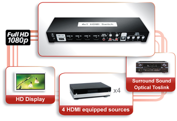 toslink hdmi switch 4x1 for OEM/ODM