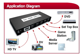 OEM/ODM hdmi connection diagram